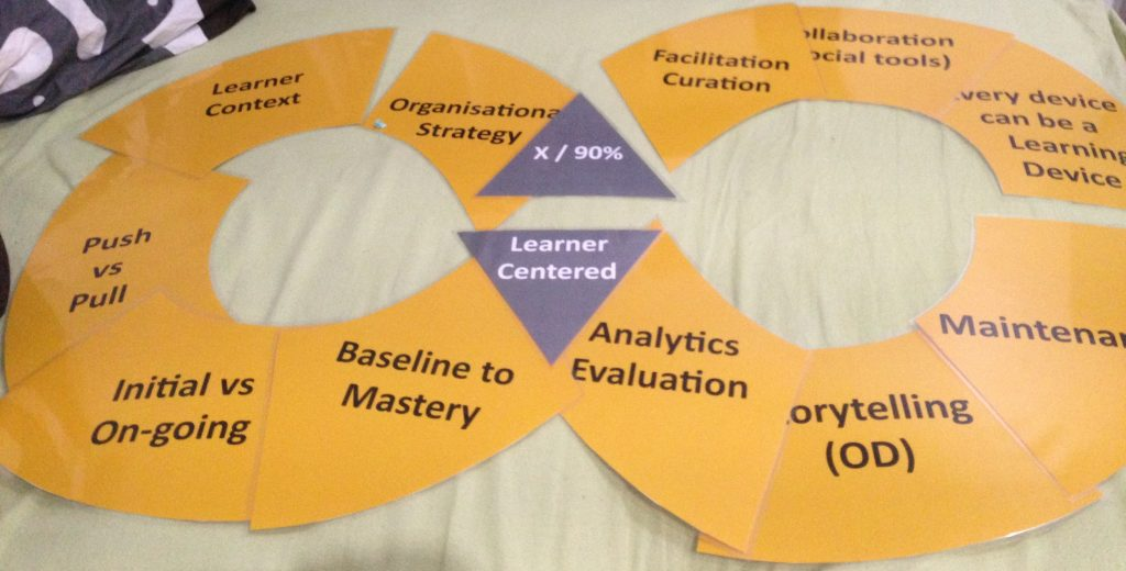 LearnerCentred_DesignStrategy