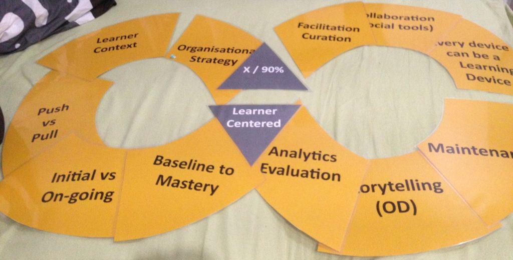 LearnerCentred_DesignStrategy