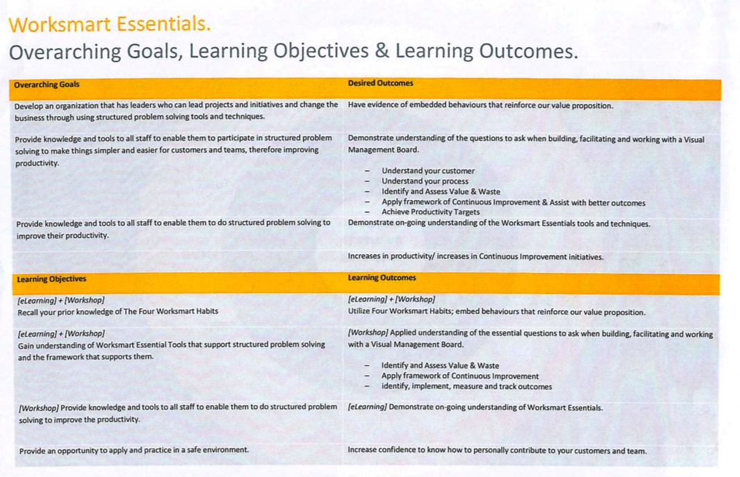 Initial Draft of Learning Objectives & Outcomes (Institutional KPI Balancing)
